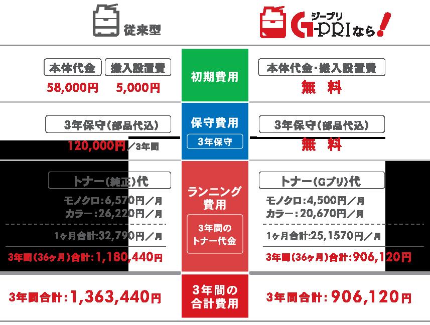 コストシュミレーション:従来型 vs Gプリ