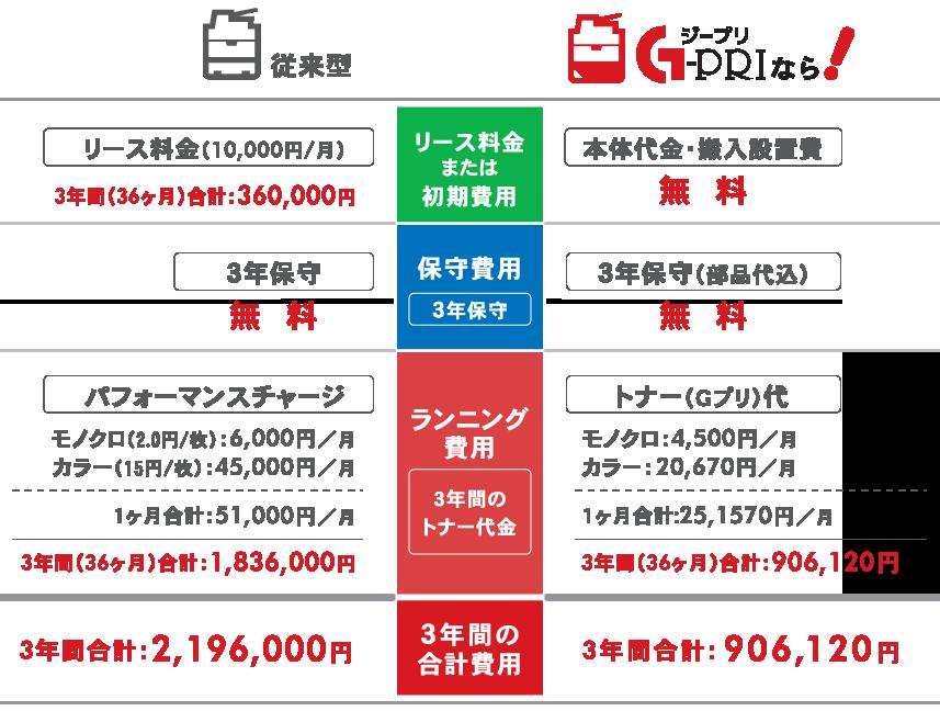 コストシュミレーション:MPF vs Gプリ